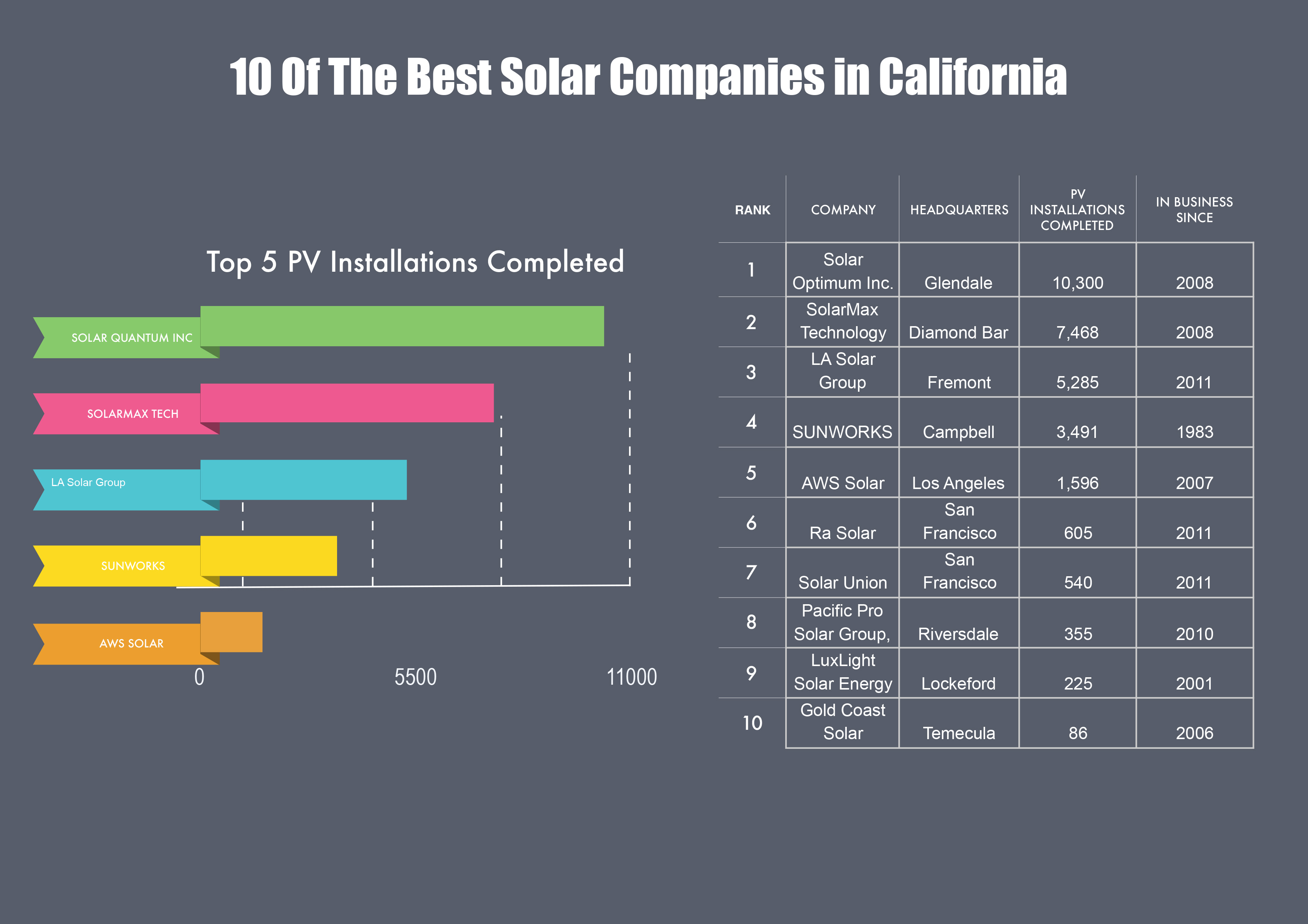 The Top Solar Companies Based In California
