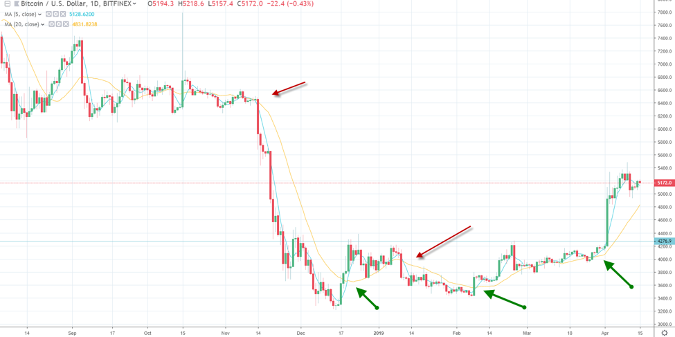 Cryptocurrency technical signals short term