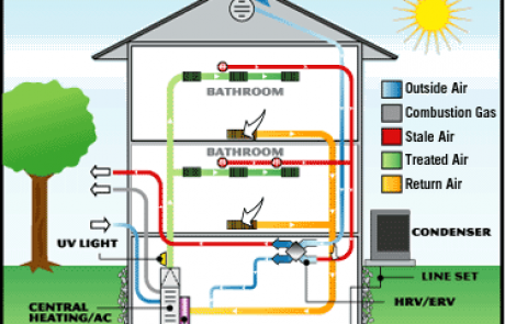 Improving Your Home's Energy-Efficiency by Upgrading Your HVAC System